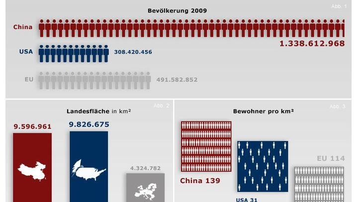 Supermächte in Zahlen: China und USA im Statistik-Vergleich