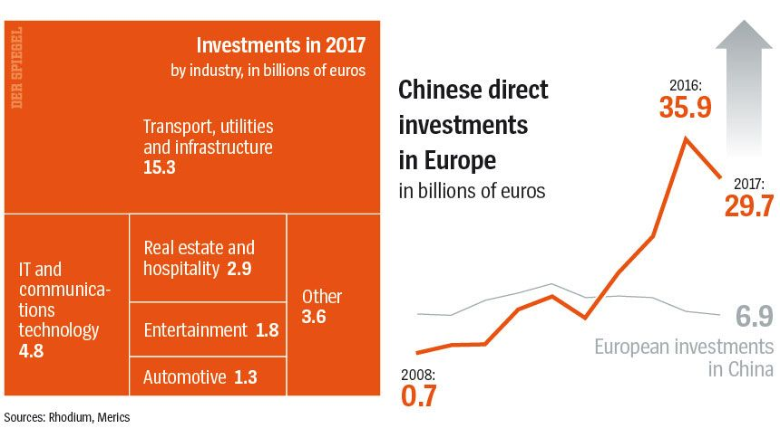DER SPIEGEL 21/2018 S. 74 Chinese direct investments in Europe