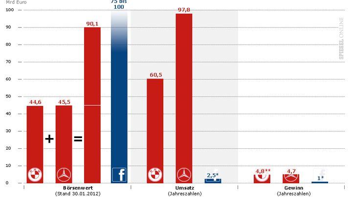 Größenvergleich: Facebook = Siemens + RWE + ThyssenKrupp + Lufthansa