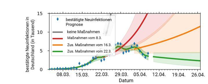 Die Grafik zeigt, wie sich die Fallzahlen unter Berücksichtigung der einzelnen Einschränkungen wahrscheinlich entwickelt hätten. Der grüne Graph zeigt die wahrscheinliche weitere Ausbreitung des Virus, wenn die Kontaktbeschränkungen noch etwa zwei Wochen eingehalten werden