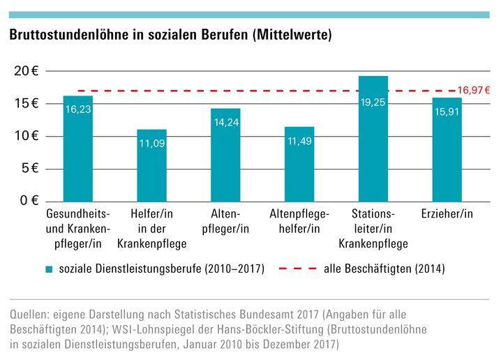 Die Werte für die Pflegeberufe sind dem Lohnspiegel des Wirtschafts- und sozialwissenschaftlichen Instituts (WSI) aus den Jahren 2010 bis 2017 entnommen, den Vergleichswert aller Beschäftigten hat das Statistische Bundesamt 2014 ermittelt.