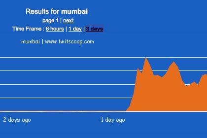 """Zuwachs von Twitter-Botschaften zum Thema """"Mumbai"""" nach den Anschlägen: Rund um den Globus in Echtzeit"""