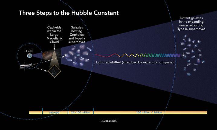 Die Ausdehnung des Universums errechnen Forscher in drei Schritten
