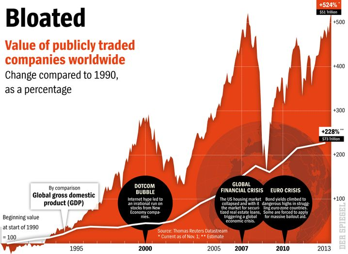 Graphic: The bloated value of publicly traded companies worldwide