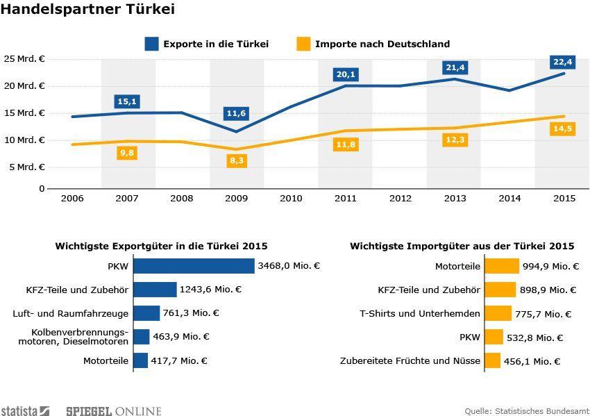 Infografik der Woche - Handelspartner Türkei - Umbau Statista-Grafik für Mobil