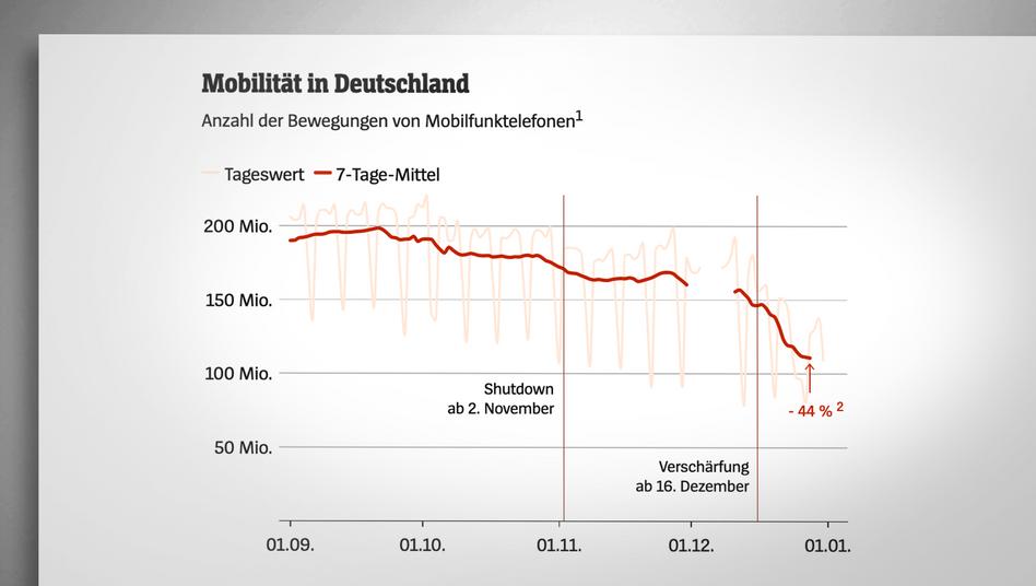 Die Mobilität in Deutschland ist rückläufig