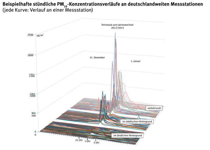 Feinstaubwerte an deutschen Messstationen an Silvester: Maximum in Städten, kaum etwas auf dem Land