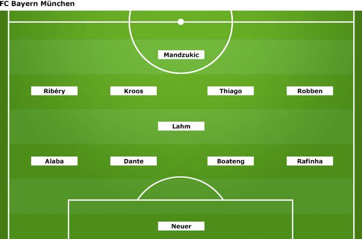 """Bayern-System 4-1-4-1: """"Dominanz des Zentrums"""""""