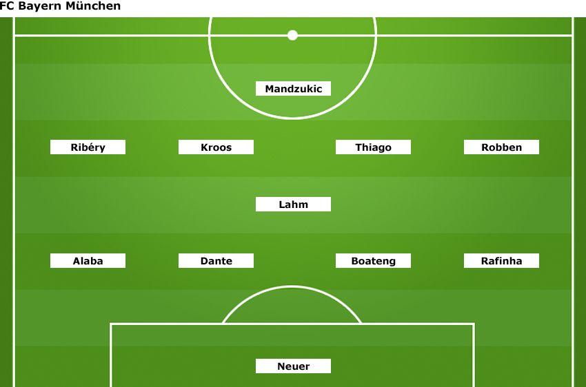 Grafik - Aufstellung FC Bayern München 2013 - v2