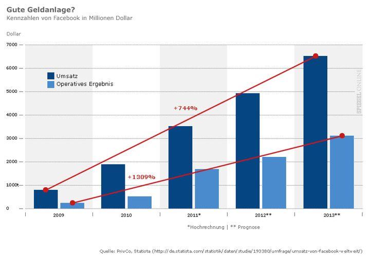 Grafik: Wachstumsprognose für Facebook