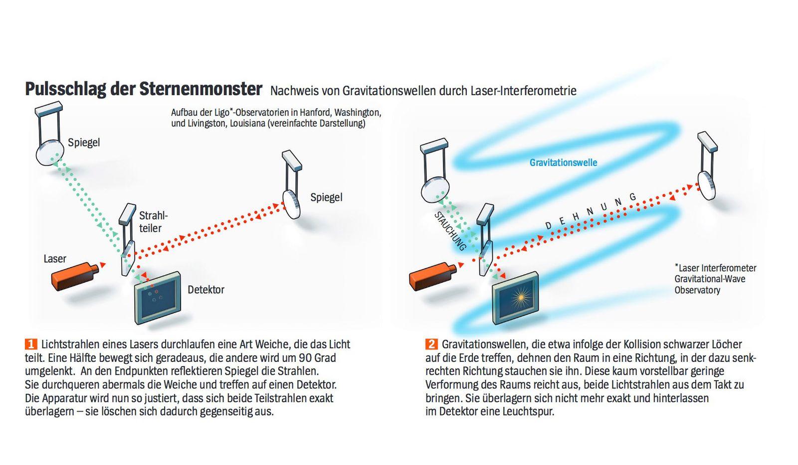Gravitationswellen/ Ligo/ Sternenmonster