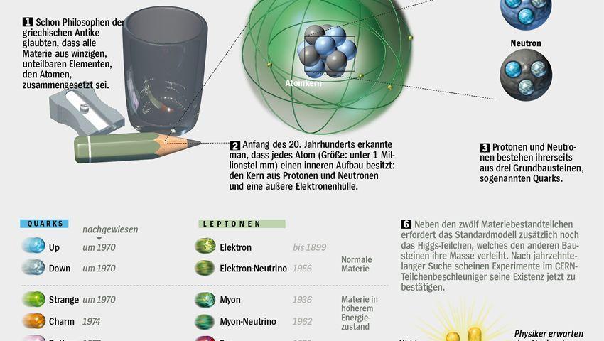 Baukasten der Schöpfung: Das Higgs-Boson und seine Verwandschaft