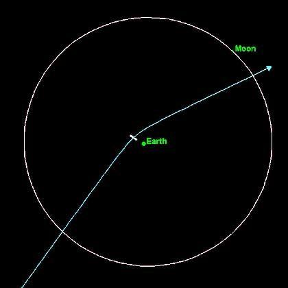 Vorausberechnete Flugbahn von Apophis: 30.000 Kilometer an der Erde vorbei