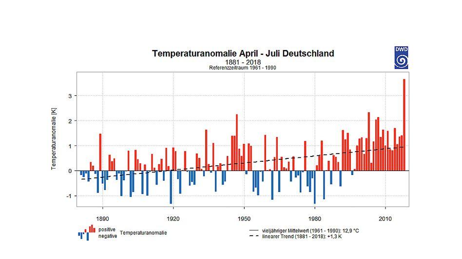 Temperaturanomalie April-Juli in Deutschland