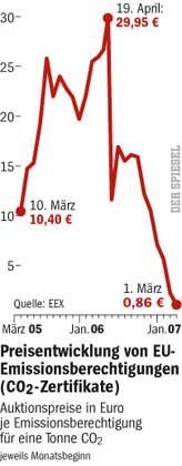 Preise für CO2-Zertifikate: Fast stetig nach unten