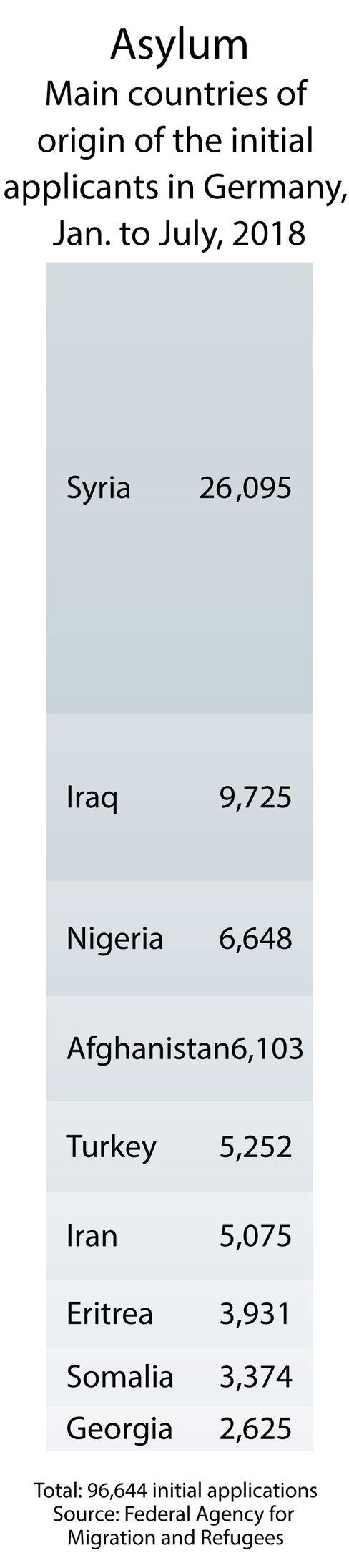 Countries of origin of asylum-seekers in Germany