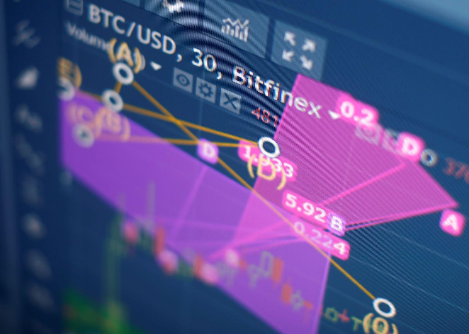 Bitcoin / Bitfinex