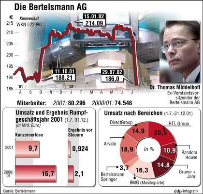 Der Bertelsmann-Konzern im Überblick