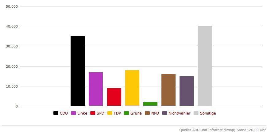 Wählerwanderung zur AfD: Viele Stimmen von der CDU