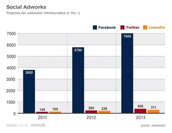 Grafik: Prognose der Werbe-Einnahmen auf Facebook