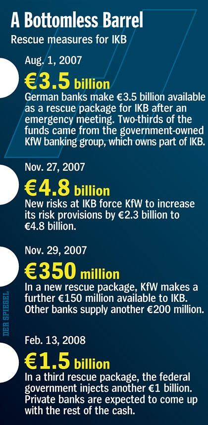 Graphic: The federal government's rescue measures for IKB (click to enlarge)
