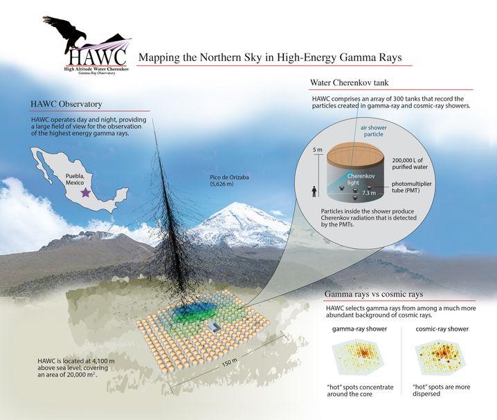 Wie der Detektor Gammastrahlung nachweist