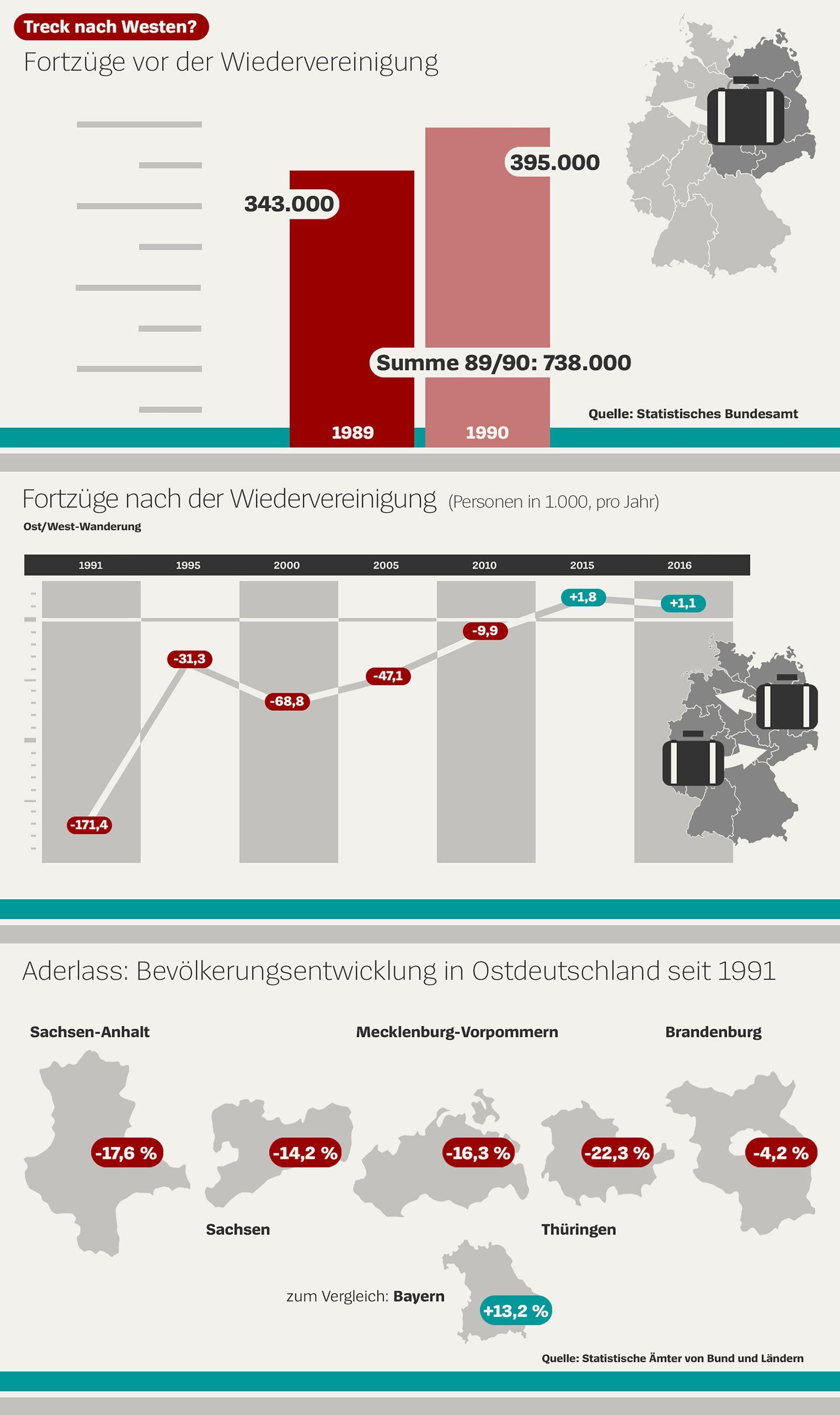 EINMALIGE VERWENDUNG Deutsche Einheit/ Wirtschaftsbilanz