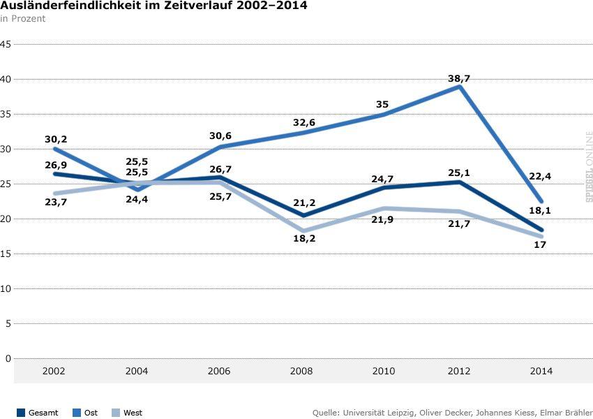 Grafik - Rechtsextreme Einstellung in Deutschland 2014 - Ausländerfeindlichkeit