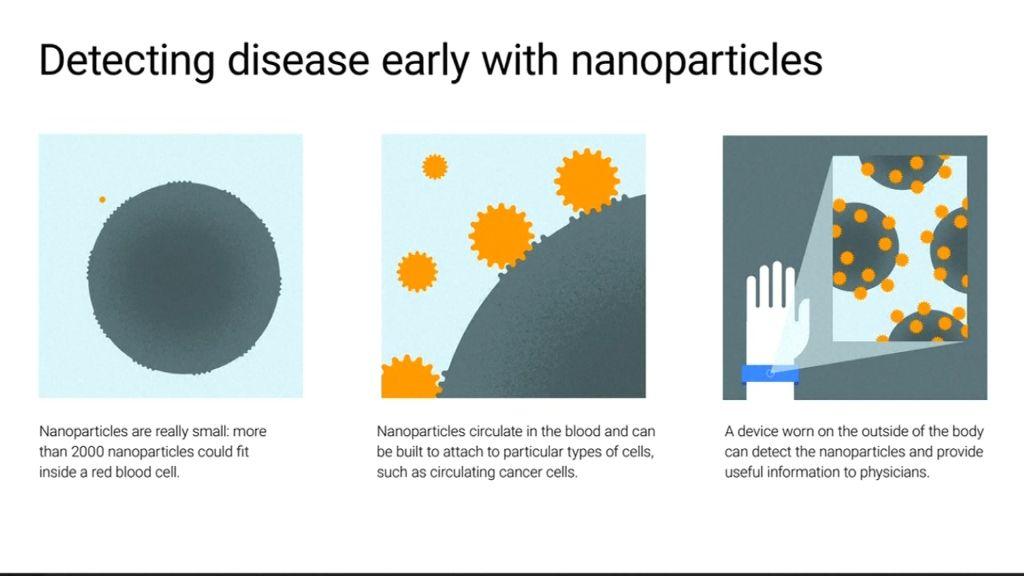 Google Nanopartikel Medizin