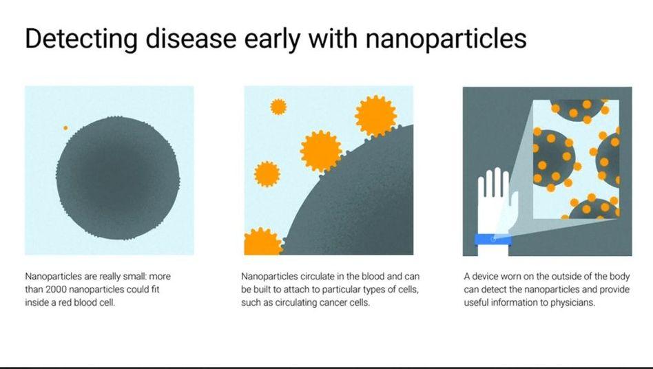 Infografik zum Google-Projekt: Krankheiten durch Nanopartikel frühzeitig erkennen