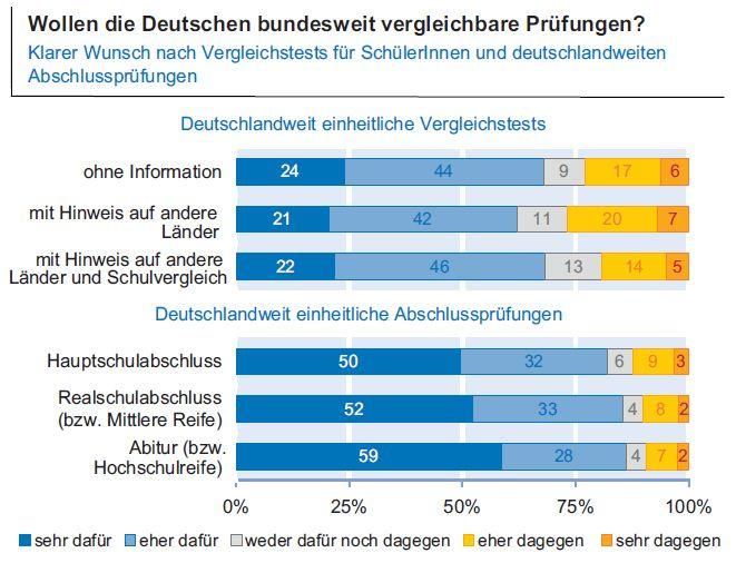 EINMALIGE VERWENDUNG ifo-Bildungsbarometer 2015 / Grafik #1