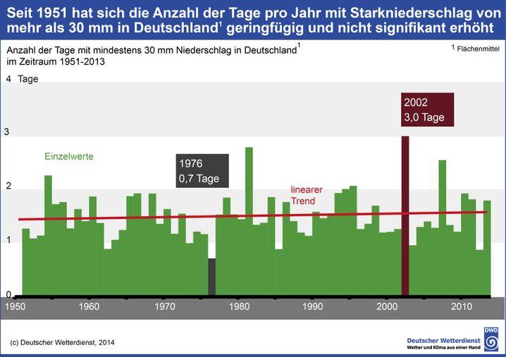 Zahlen des Deutschen Wetterdienstes: Kein Trend bei Starkregen in Deutschland