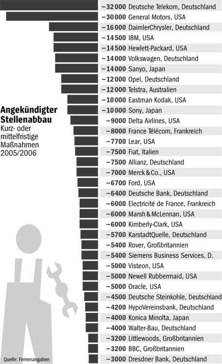 Angekündigter Stellenabbau bei Konzernen in den Industriestaaten