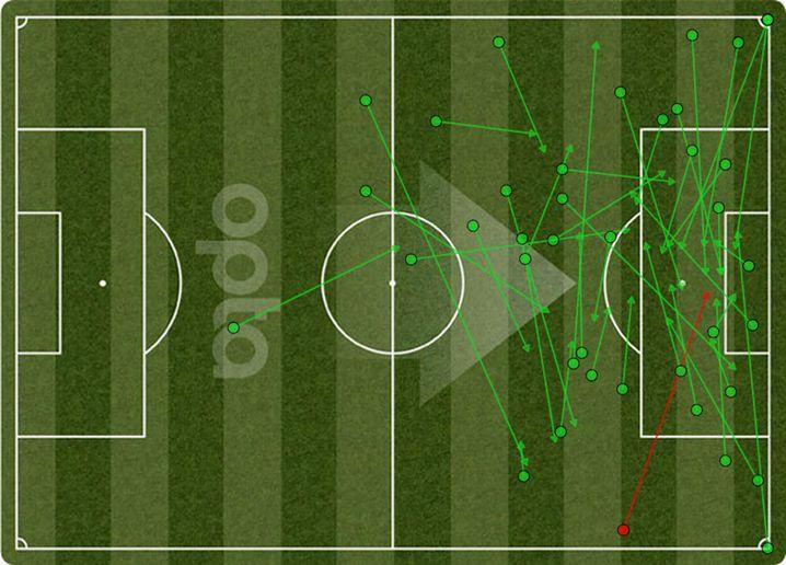 Torschussvorlagen von Barcelonas Gegnern in der Champions Lague: Wenn was ging, dann über außen. Von den Flügeln bereitete manche Mannschaft den Katalanen Probleme.