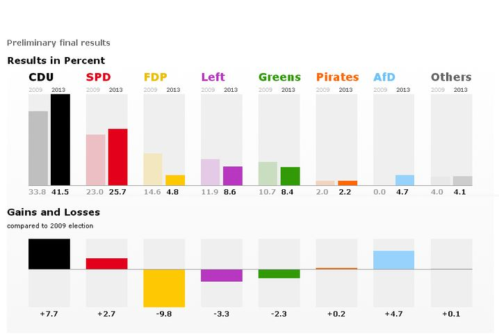 Graphic: Preliminary final election results