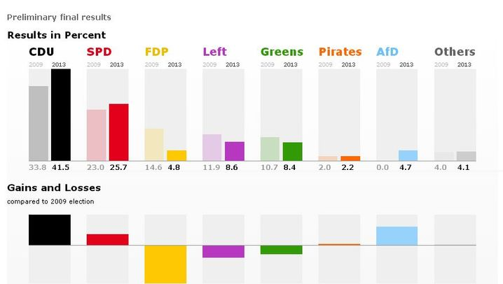 Photo Gallery: The German Election in Numbers