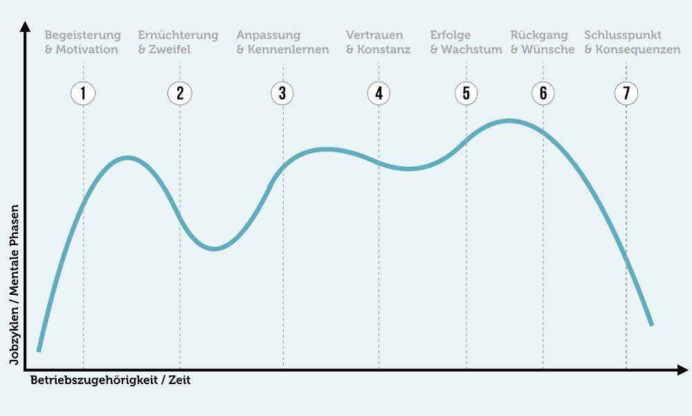 EINMALIGE VERWENDUNG Karrierebibel / Grafik Jobzyklus