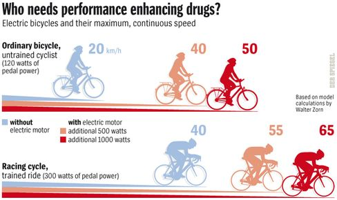 Graphic: Who needs performance enhancing drugs?
