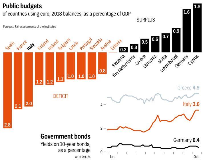Graphic: Budget deficit/surplus forecasts for eurozone member states