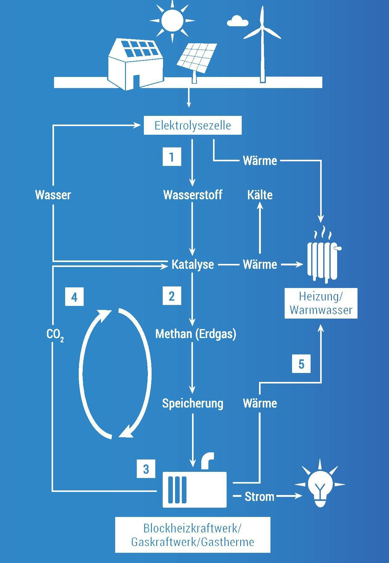 EINMALIGE VERWENDUNG Power to Gas