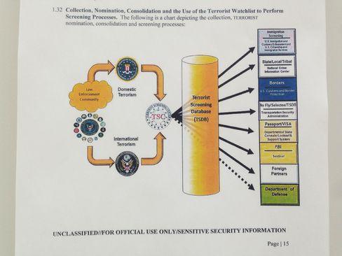Grafik aus den Leitlinien: Informationen aus der Terrordatenbank werden an diverse Behörden weitergegeben