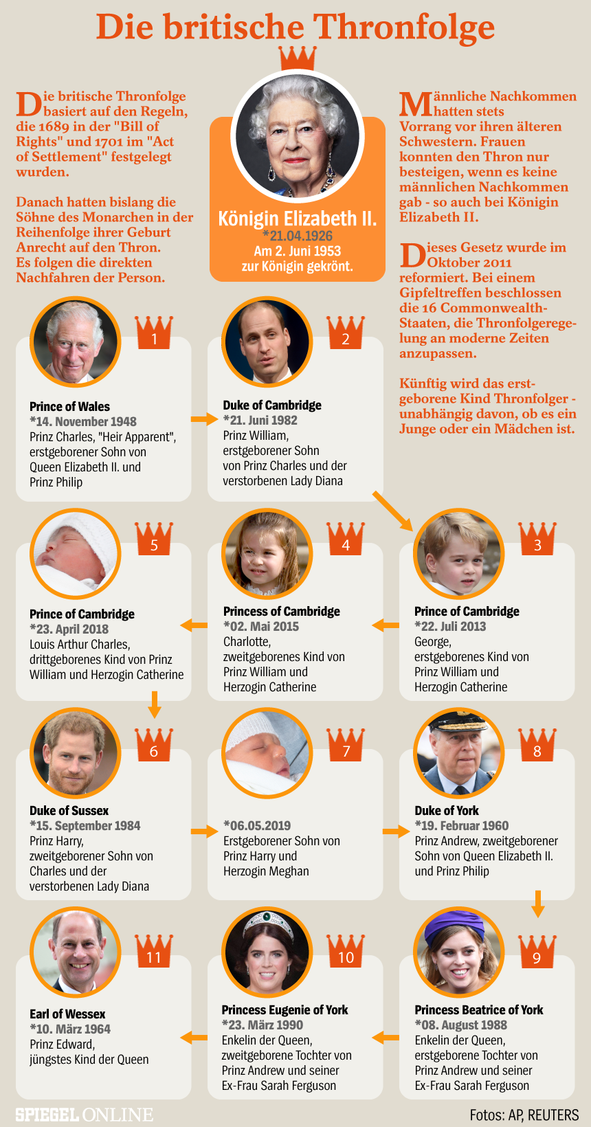 Grafik - Die Britische Thronfolge - Royals - Queen - Update 06-05-2019 - (red. Ansprechpartner Jean-Pierre Ziegler)