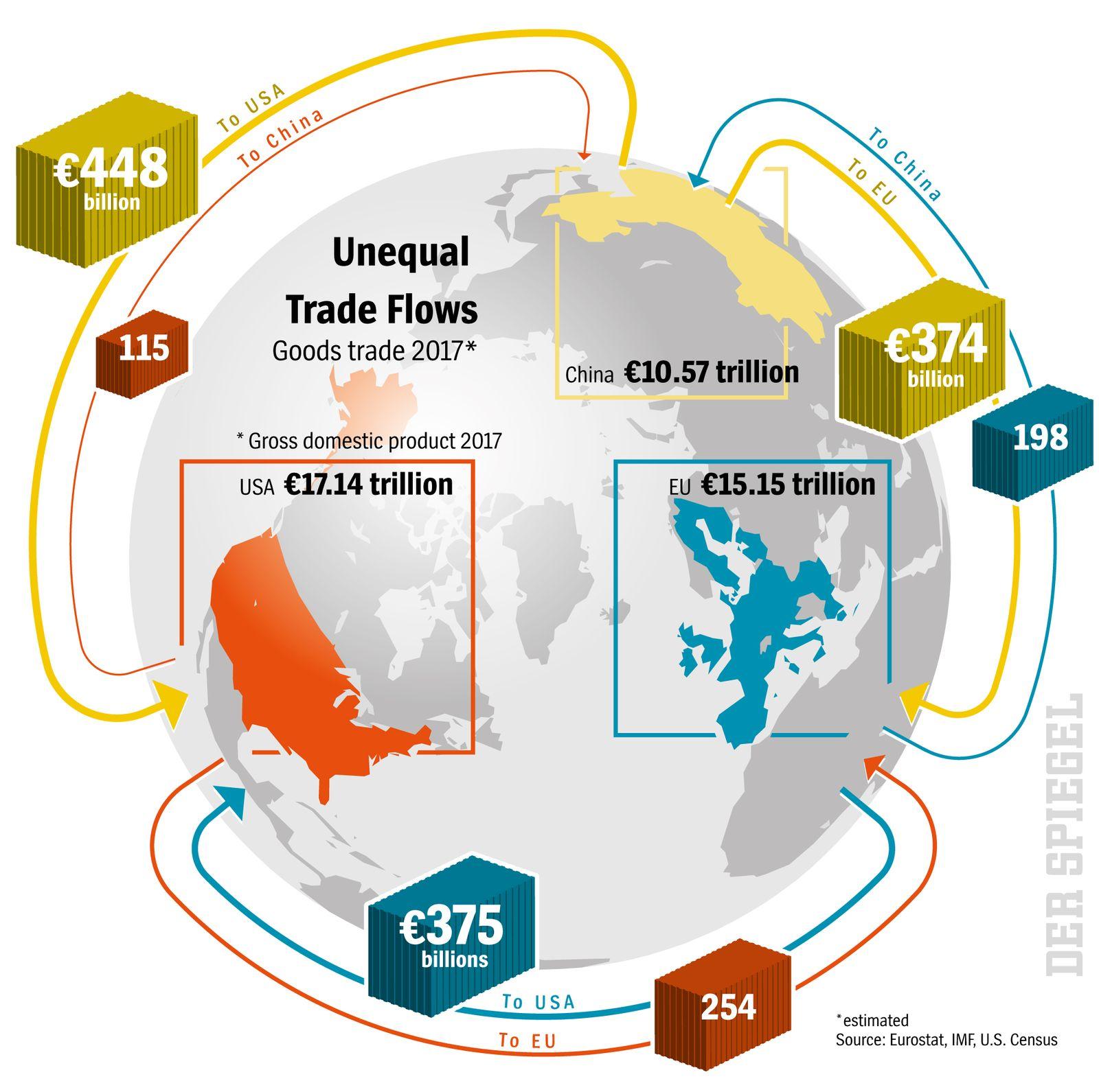 DER SPIEGEL 11/2018 S.16Unequal Trade Flows