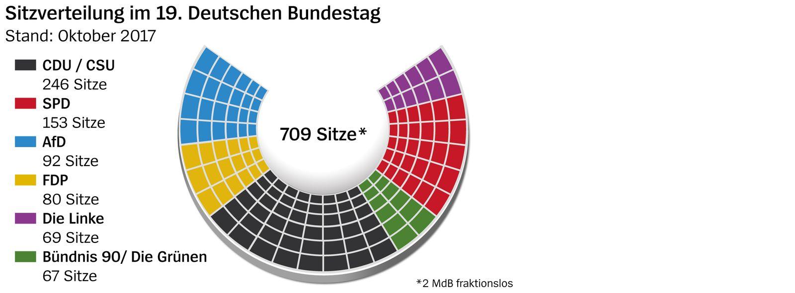 Sitzplatzverteilung 19. Bundestag