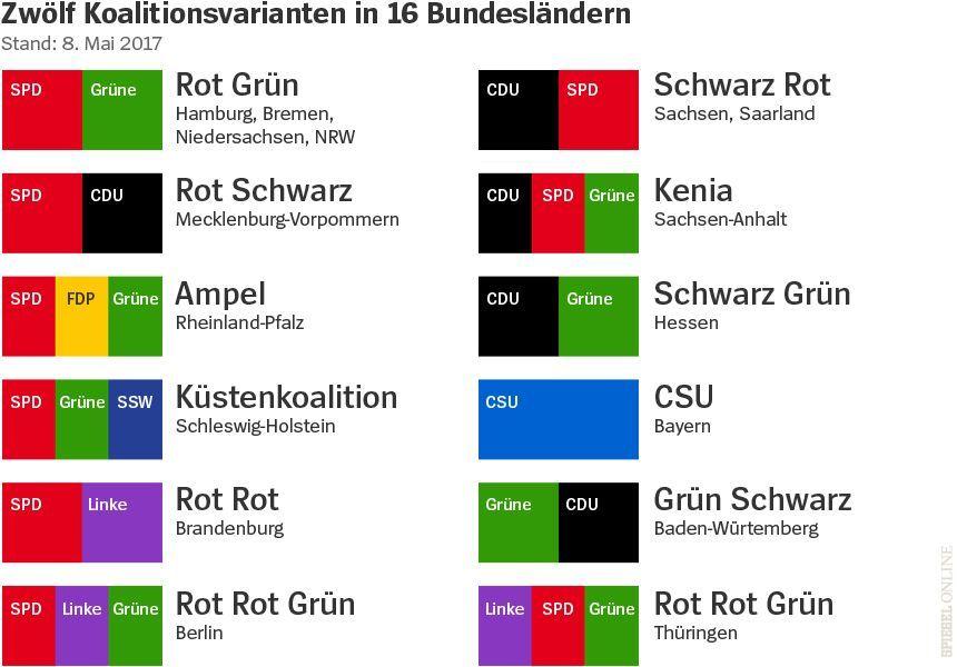 Grafik Zwölf Koalitionsvarianten in 16 Bundesländern v2