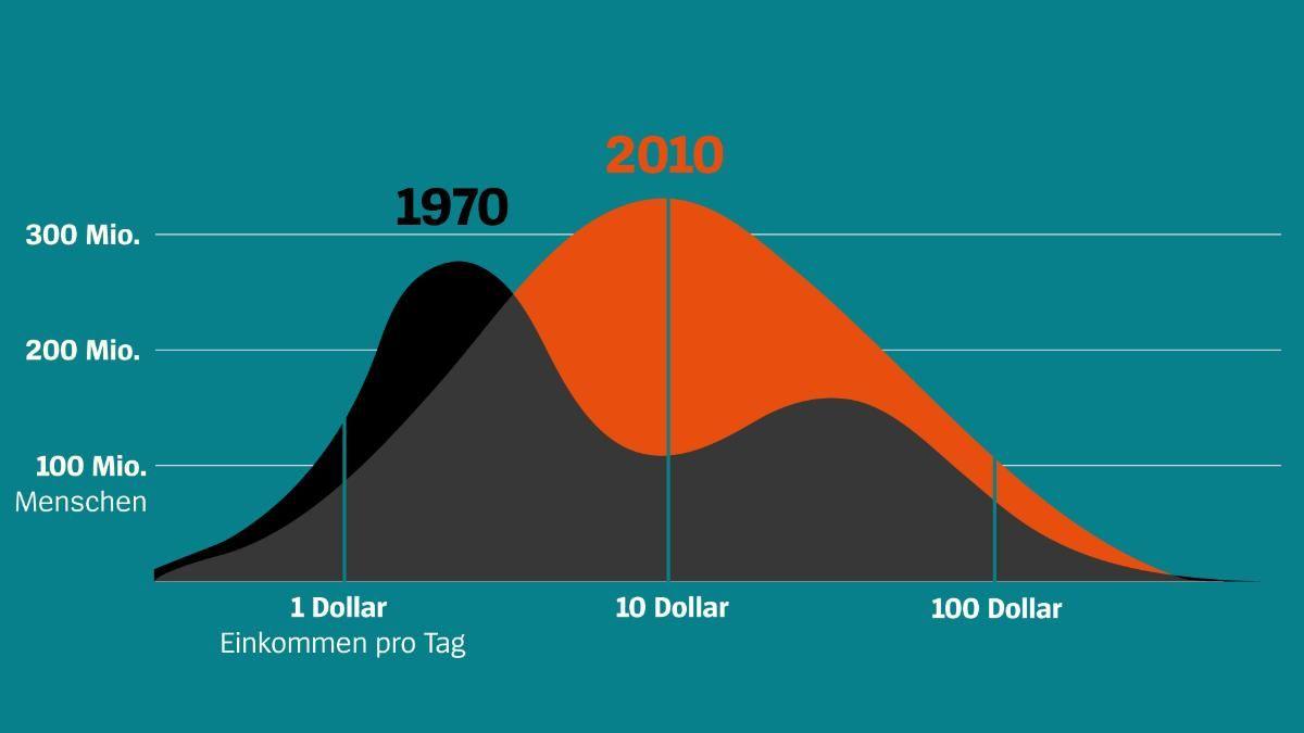 FWAS - Ungleichheit