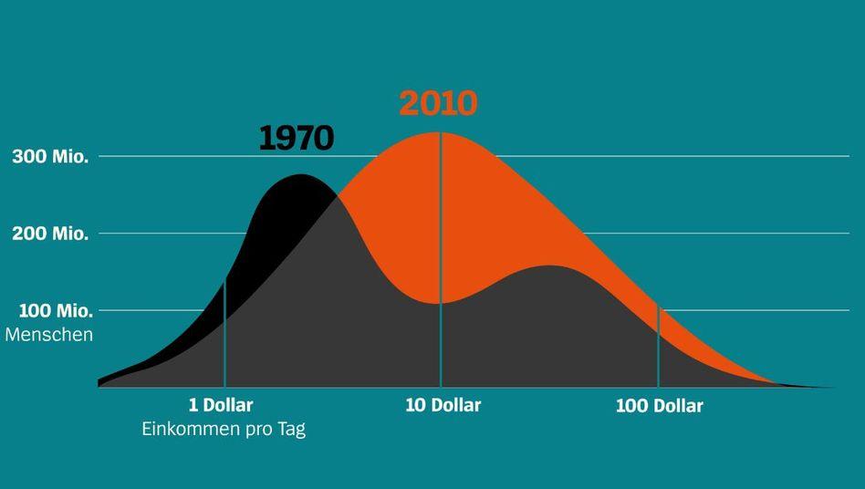 Die Zahl der Menschen mit mehr als zehn Dollar pro Tag ist enorm gewachsen. Angaben in internationalen Dollar 1990