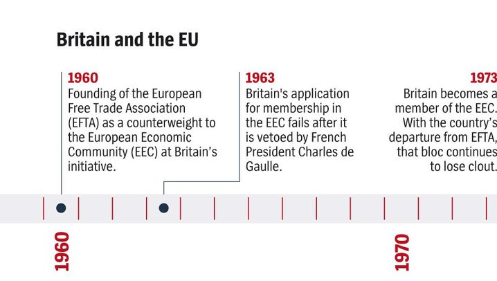 Timeline: Britain and the EU