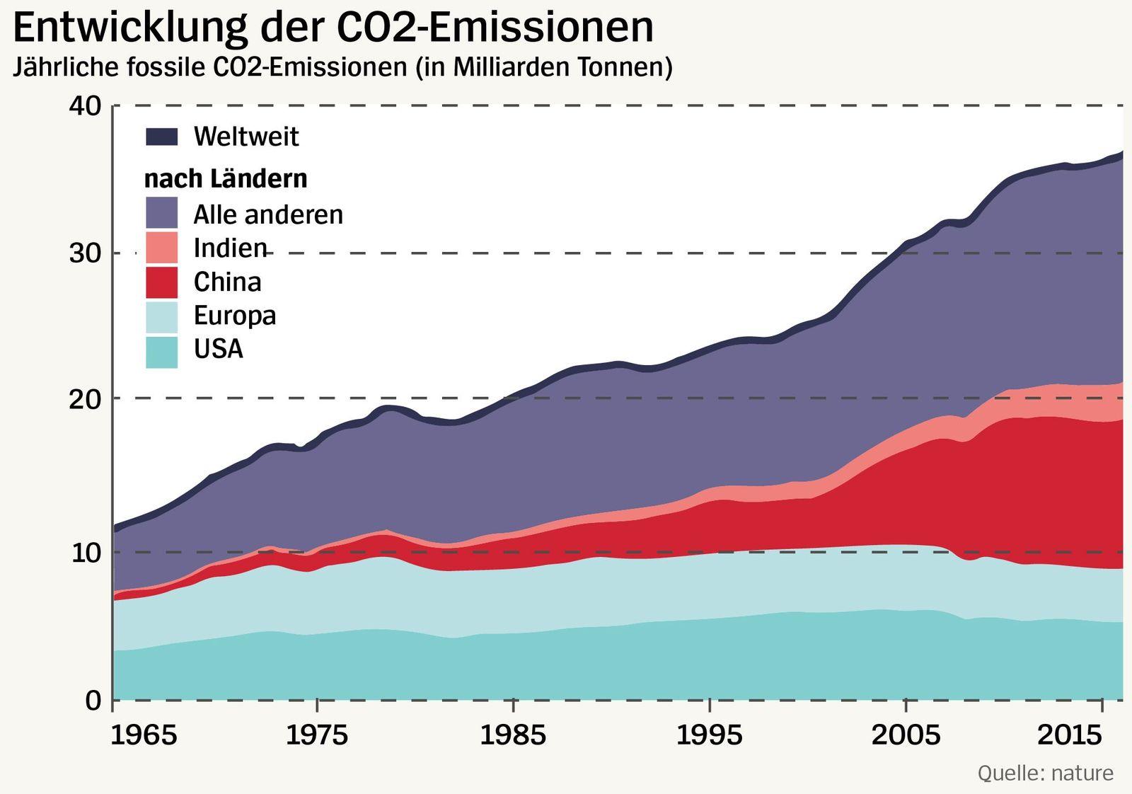 Entwicklung der co2-Emissionen