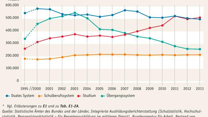 Bildung in Deutschland: Migranten mit Sorgen, Azubis gesucht